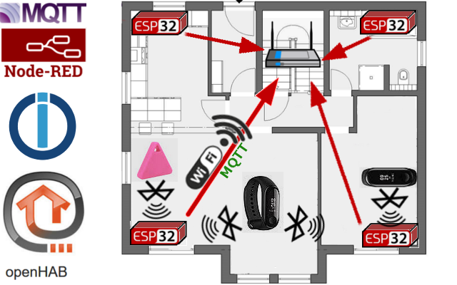 Anwesenheitserkennung für MQTT per BLE Bluetooth node iobroker openHAB Präsenz ESP32 ibeacon